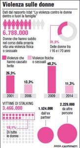 È stato arrestato dalla polizia il presunto stupratore della ragazza di 16 anni violentata due notti fa a Roma. Dati dal rapporto 'La violenza contro le donne dentro e fuori la famiglia' (65mm x 120mm)